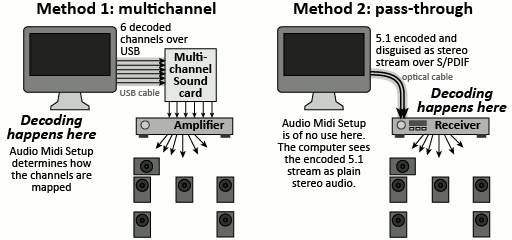 Dolby Digital Surround Sound Software For Pc Free Download